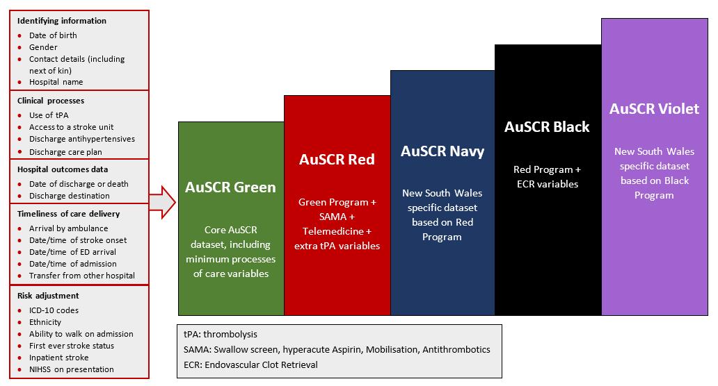 AuSCR program bundles diagram for website