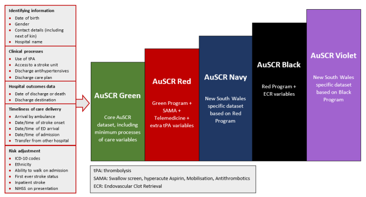 AuSCR program bundles diagram for website