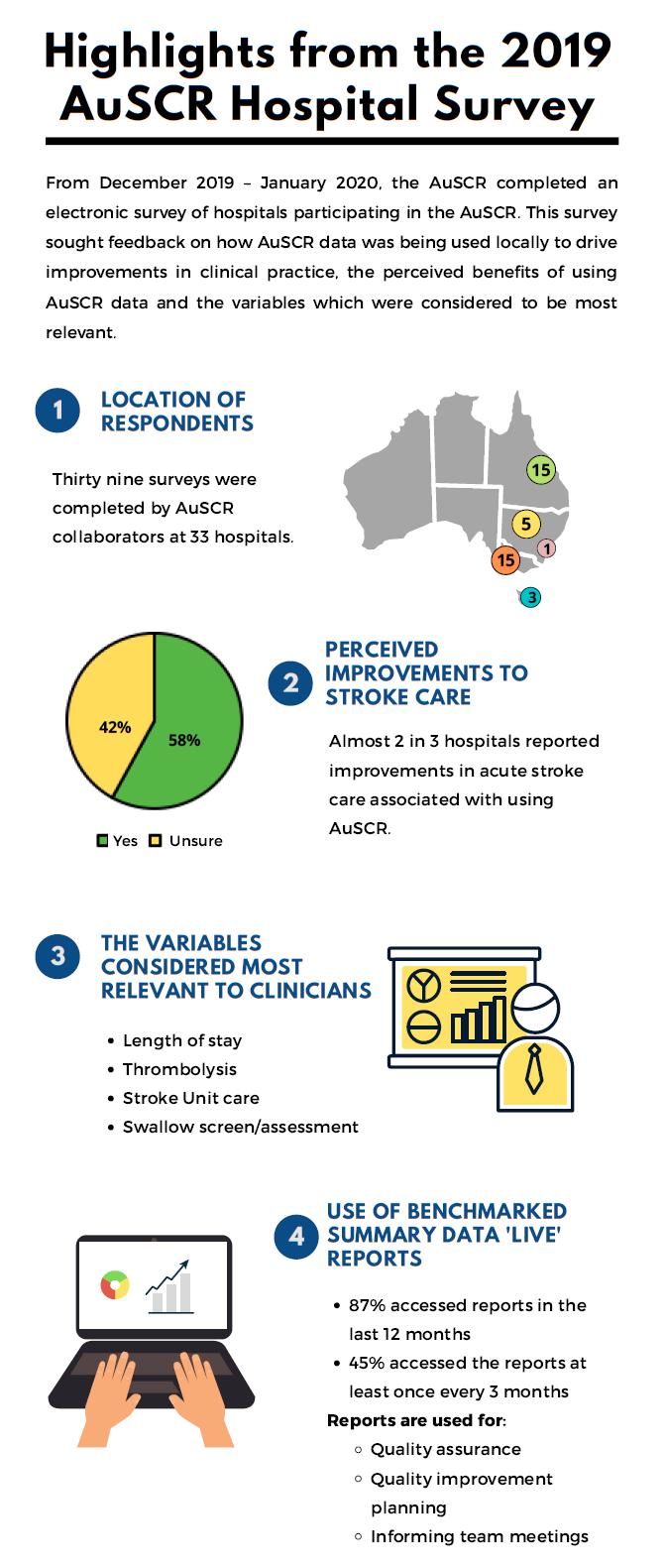 AuSCR Hospital Survey results final